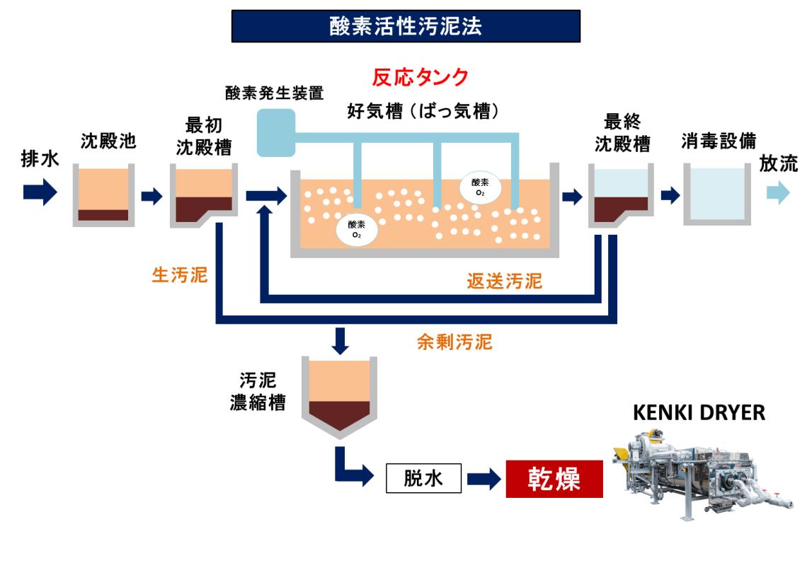 排水処理 酸素活性汚泥法 汚泥乾燥 KENKI DRYER 2018.2.18
