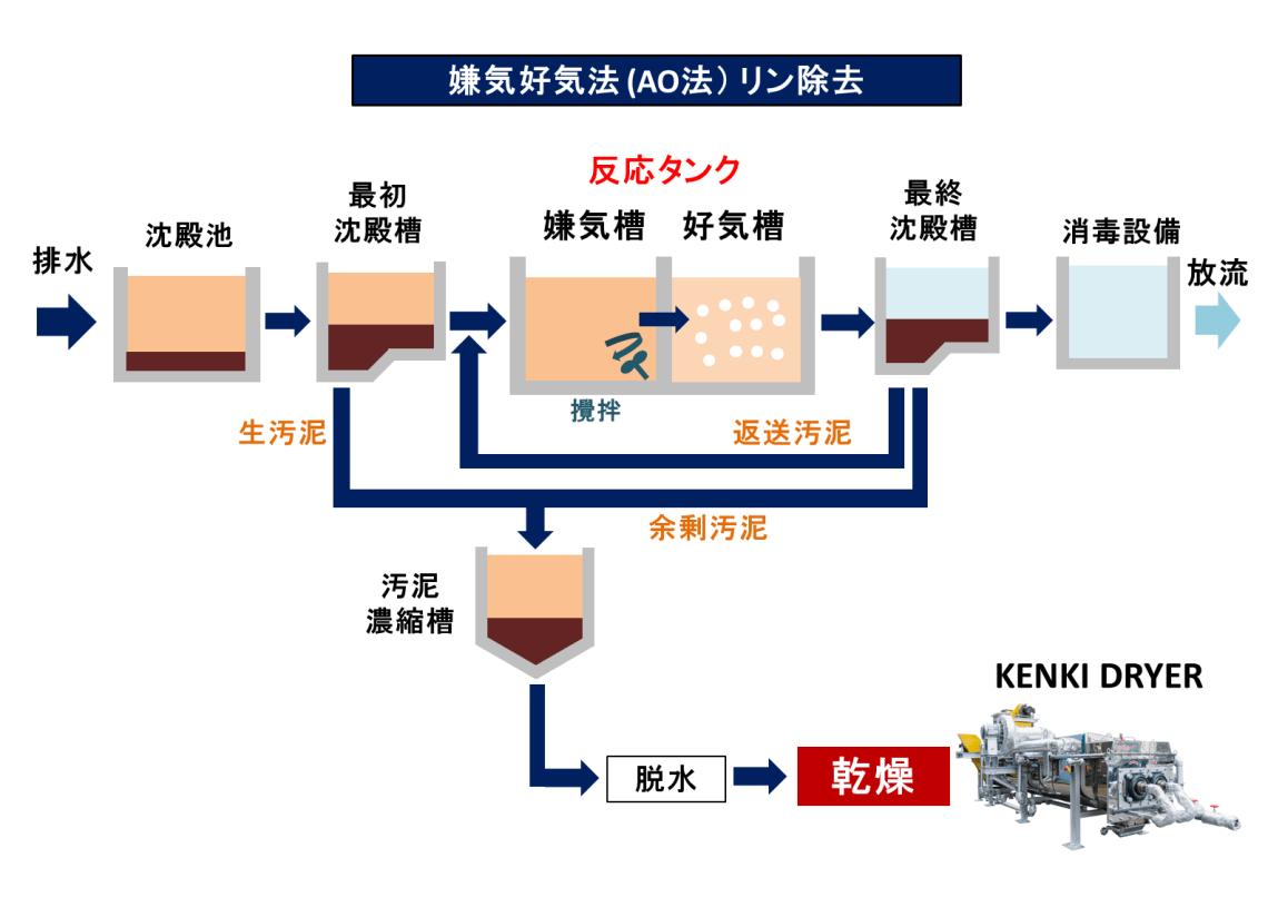 嫌気好気法 AO法 排水処理方法 汚泥乾燥 KENKI DRYER 2018.2.14