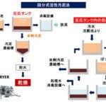 回分式活性汚泥法 汚泥乾燥機 KENKI DRYER 2018.2.23