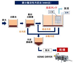 排水処理 膜分離活性汚泥法 汚泥乾燥 KENKI DRYER 2018.3.3