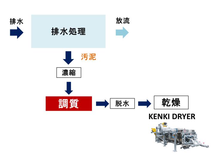 調質 水処理 汚泥処理 脱水工程 汚泥乾燥 KENKI DRYER 2018.3.22