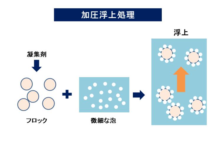 加圧浮上処理 排水処理方法 汚泥乾燥 KENKI DRYER 2018.3.12