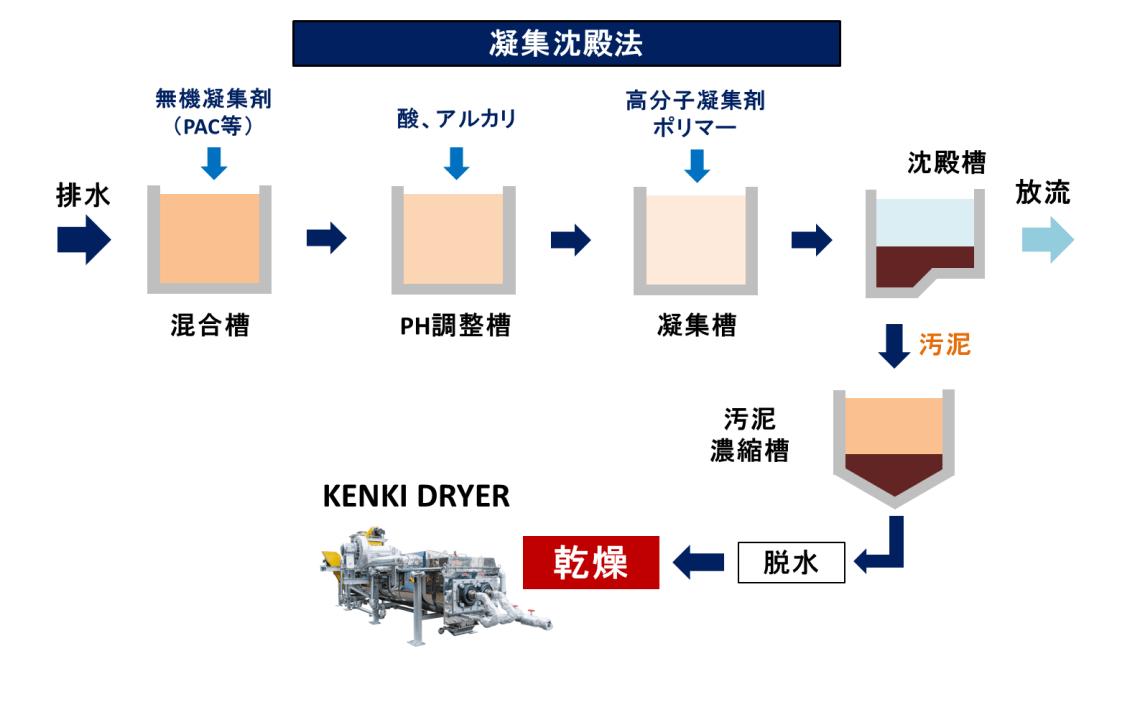 排水処理 凝集沈殿法 汚泥乾燥 KENKI DRYER 2018.3.6