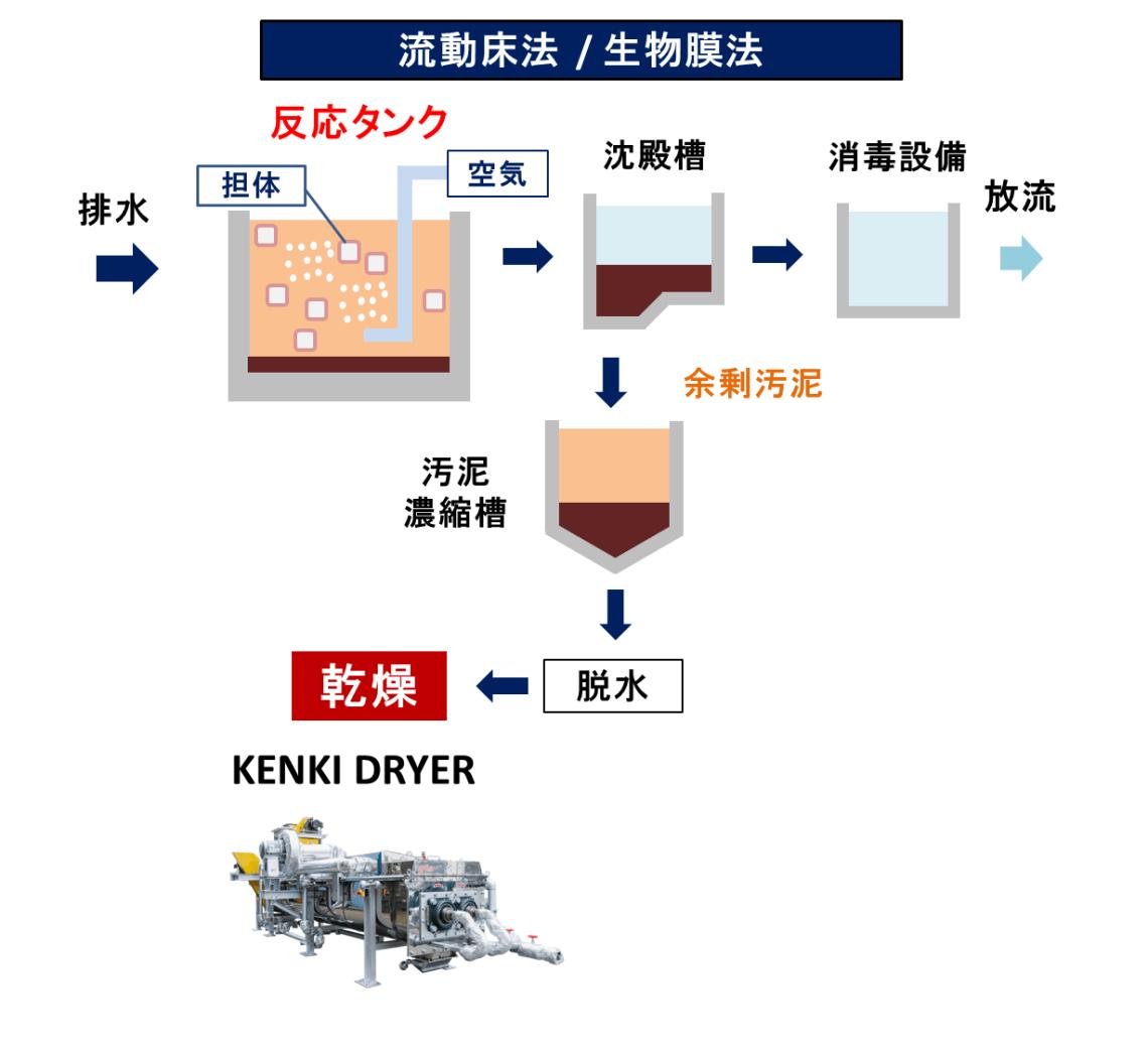 流動床法 生物膜法 排水処理 汚泥乾燥 リサイクル乾燥 KENKI DRYER 2018.3.1