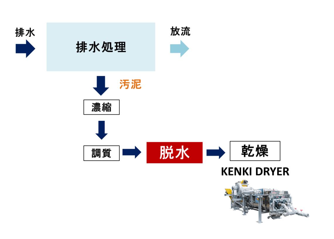 汚泥脱水 排水処理 汚泥乾燥 KENKI DRYER 2018.3.28
