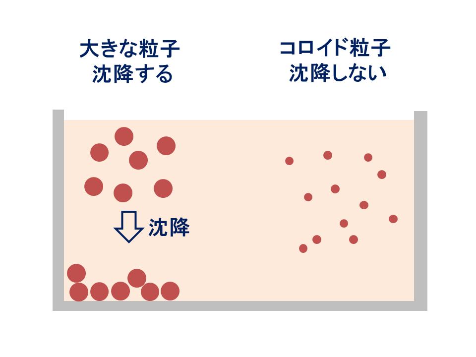 凝集処理 沈降 汚泥乾燥 KENKI DRYER 2018.3.5