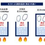 圧力による飽和温度の違い kenki dryer 2018.4.21