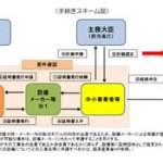 工業会 証明書 手続きスキーム図 kenki dryer 2018.4.25