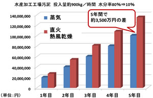蒸気乾燥と熱風乾燥 ランニングコストの差 2018.5.5