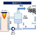 貫流ボイラー仕組み KENKI DRYER 研機 汚泥乾燥 スラリー乾燥 リサイクル乾燥 2018.6.26