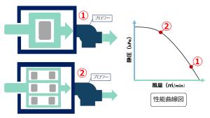 箱内圧力損失 性能曲線図 汚泥乾燥機 kenki dryer 2020.5.31