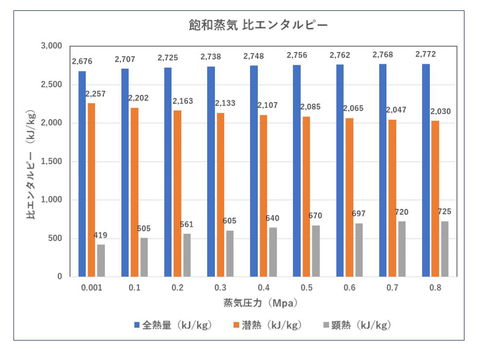 飽和蒸気 圧力基準 汚泥乾燥機 kenki dryer 2020.5.20