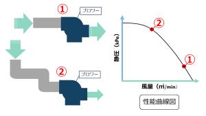 ダクト圧力損失 性能曲線図 汚泥乾燥機 kenki dryer 2020.5.31
