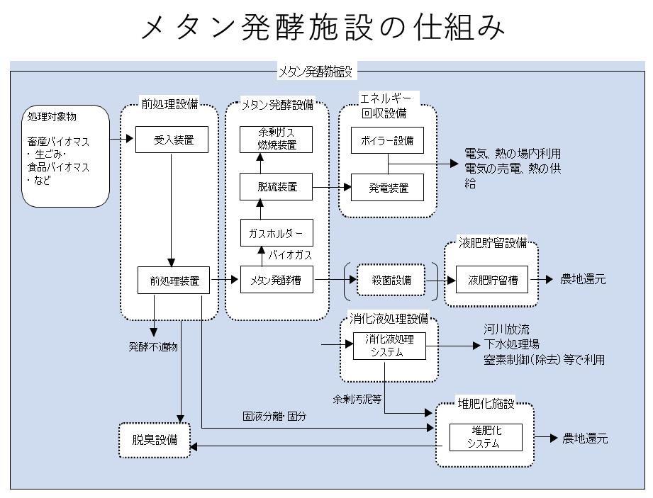 メタン発酵の仕組み メタン発酵消化液乾燥 kenki dryer 2020.5.26