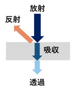 放射 反射 吸収 透過 汚泥乾燥機 kenki dryer 2020.6.5