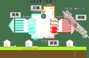 ヒートポンプの工程 ヒートポンプ汚泥乾燥機 スラリー乾燥機 kenki dryer 2020.7.9
