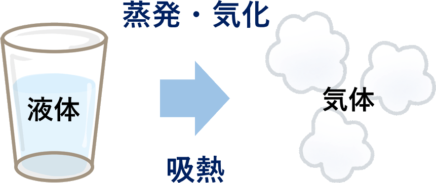 蒸発、気化 吸熱 冷却 ヒートポンプ汚泥乾燥機 スライ―乾燥機 KENKI DRYER 2020.7.9