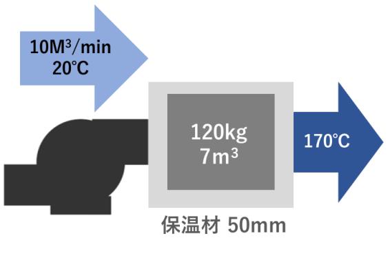 空気加熱量計算 ヒートポンプ汚泥乾燥機 kenki dryer 2020.7.24
