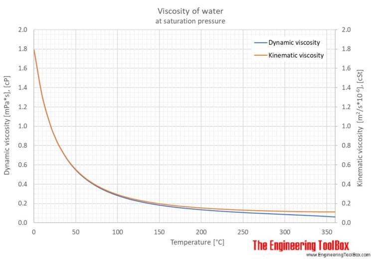 水の粘度 ヒートポンプ汚泥乾燥機 KENKI DRYER 2020.8.25