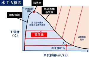 水 T-V線図 ヒートポンプ汚泥乾燥機 KENKI DRYER 2020.9.18