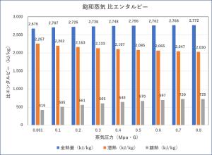 飽和蒸気 ゲージ圧力 比エンタルピー ヒートポンプ汚泥乾燥機 KENKI DRYER 2020.9.12