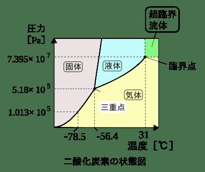 二酸化炭素の状態図 wiki ヒートポンプ汚泥乾燥機 KENKI DRYER 2020.9.20
