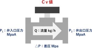 バルブ CV値 流量 圧力 ヒートポンプ汚泥乾燥機 KENKI DRYER 2020.9.8