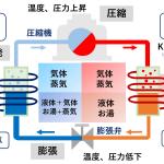 ヒートポンプ乾燥サイクル 汚泥乾燥機 KENKI DRYER 2020.9.24