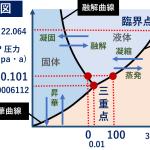 水の状態図 大気圧下 ヒートポンプ汚泥乾燥機 KENKI DRYER 2020.9.19