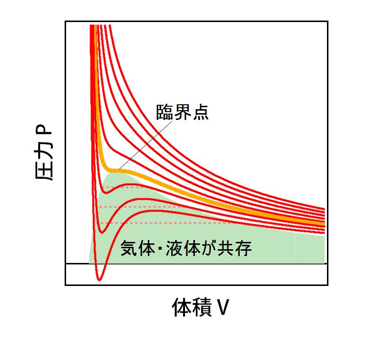 ファンデルワース式 PV線図 ヒートポンプ汚泥乾燥機 KENKI DYER 2020.10.23