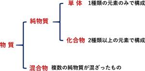 物質の分類 ヒートポンプ汚泥乾燥機 KENKI DRYER 2020.10.26