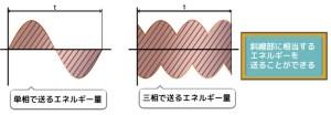 単相交流と三相交流のエネルギーの違い ヒートポンプ汚泥乾燥機 KENKI DRYER 2020.1.23
