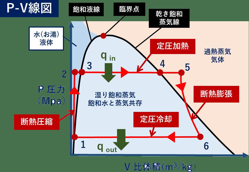 単純ランキンサイクル P-V線図 汚泥乾燥機 KENKI DRYER 2021.6.1