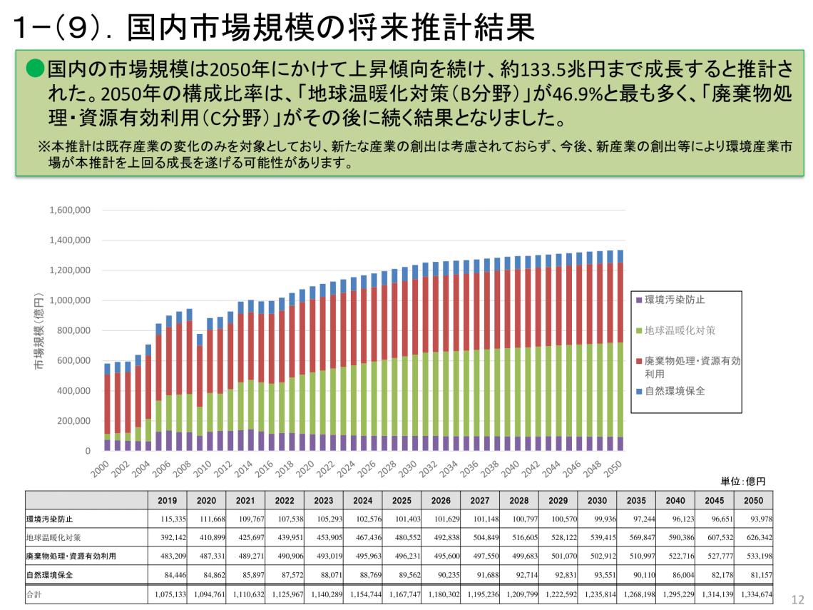 環境産業市場 国内市場規模将来推計結果 環境省 汚泥乾燥機 KENKI DRYER 2021.6.16