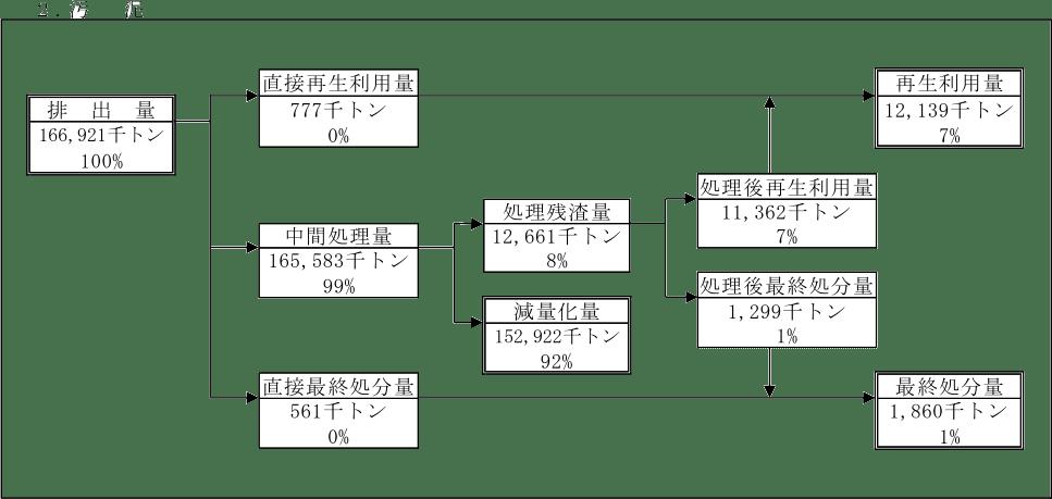 汚泥のみ排出・処理状況 環境省 汚泥乾燥機 KENKI DRYER 2021.6.15