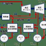 再熱再生ランキンサイクル 構成 汚泥乾燥機 KENKI DRYER 2021.6.4