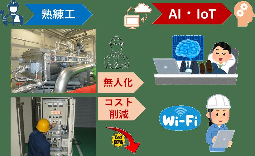 AI、IoT 課題 イラスト 汚泥乾燥機 KENKI DRYER 2021.6.9