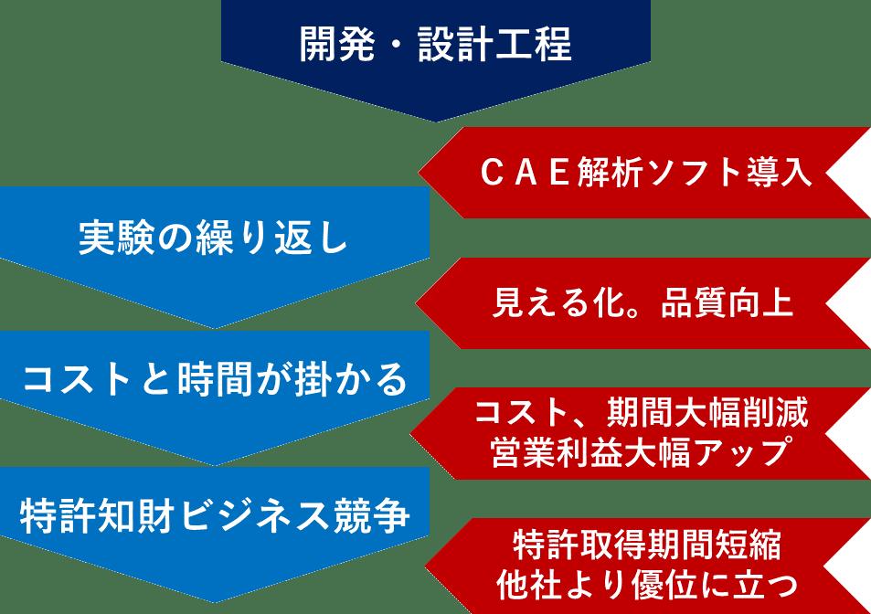 CAE 課題 フローチャート 汚泥乾燥機 KENKI DRYER 2021.6.9