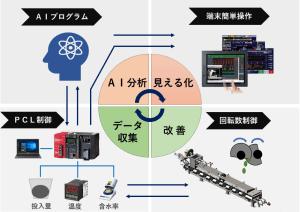 AI 解決 ヒートポンプ汚泥乾燥機 KENKI DRYER 2021.6.7