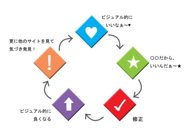 サイトデザインの学習サイクル