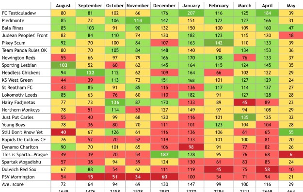 Alan Hansen's coloured performance chart - Kenna League 2013/14