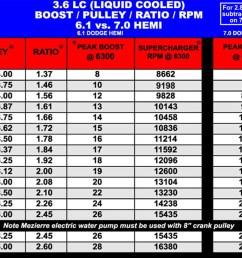 15 psi is max for 6 rib system use 8 rib mr norm 7 35 system after 15 psi 8 0 competition only crank pulley  [ 1200 x 1000 Pixel ]