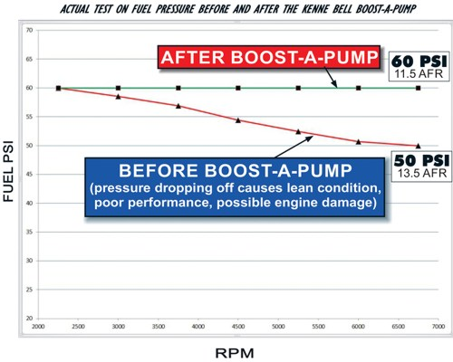 small resolution of fuel pressure drop off