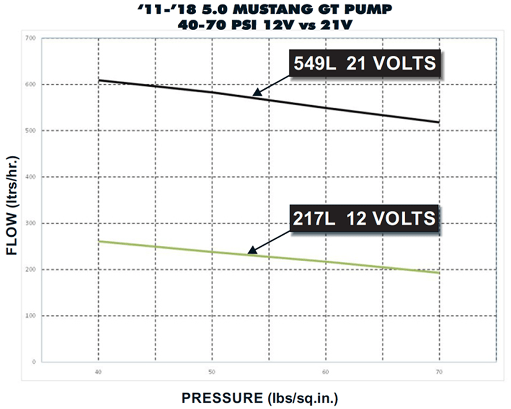 medium resolution of pump curves stock vs 75 boost a pump