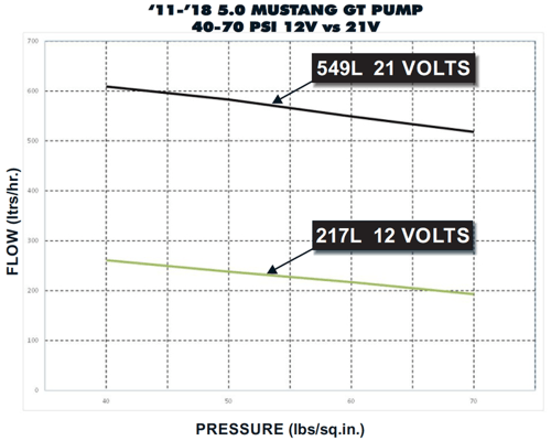 small resolution of pump curves stock vs 75 boost a pump
