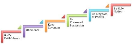 Maturity Steps