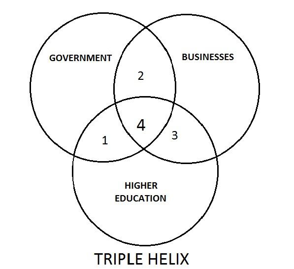 'Back to basics': Triple Helix (English) « Kennis Krijgt