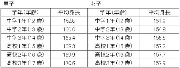身長の全国平均はどのくらい?