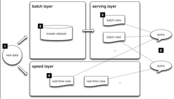 UML Part 2
