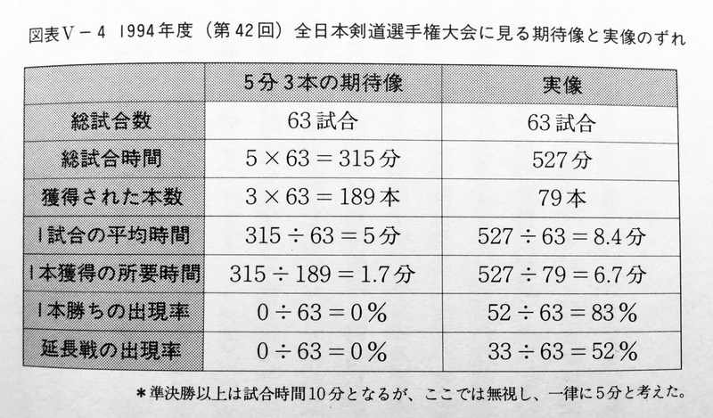 Expected shiai time vs actual (1994 All Japan Champs)